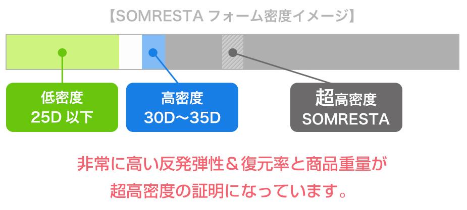 SOMRESTAは高密度・高耐久のウレタン