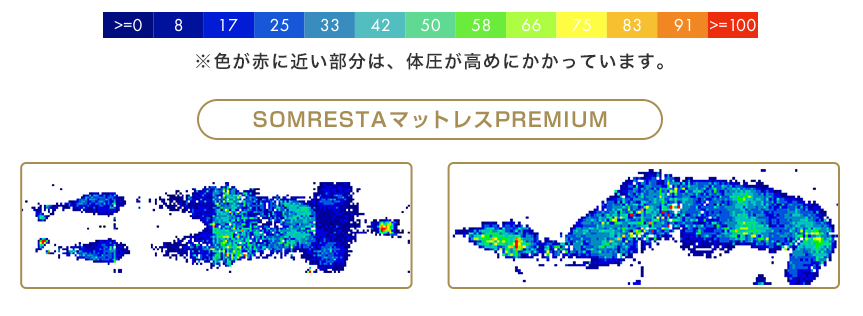 SOMRESTAマットレスの体圧分散